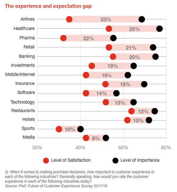 Customer Experience Expectation Gap