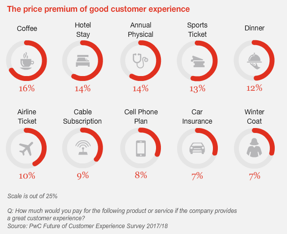 ROI of Customer Experience