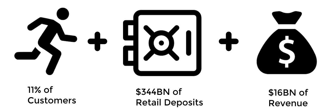 Retail Bank Losses