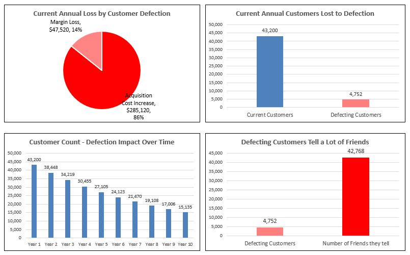 Customer Defection Calculator - Current State
