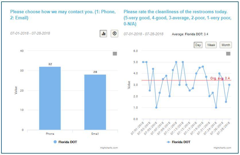 Visitor feedback dashboard