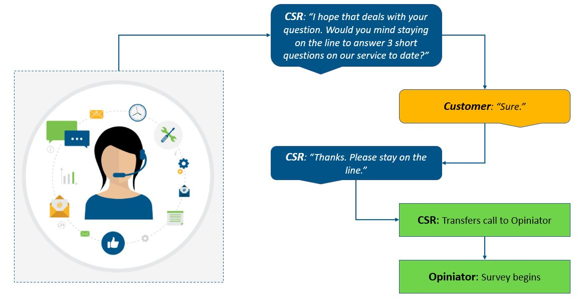 Call Center Customer Support Feedback Process