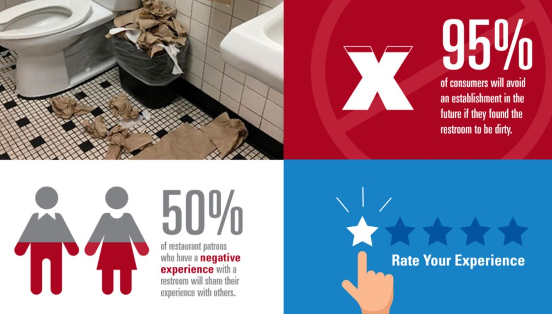 Restroom users are more concerned about cleanliness