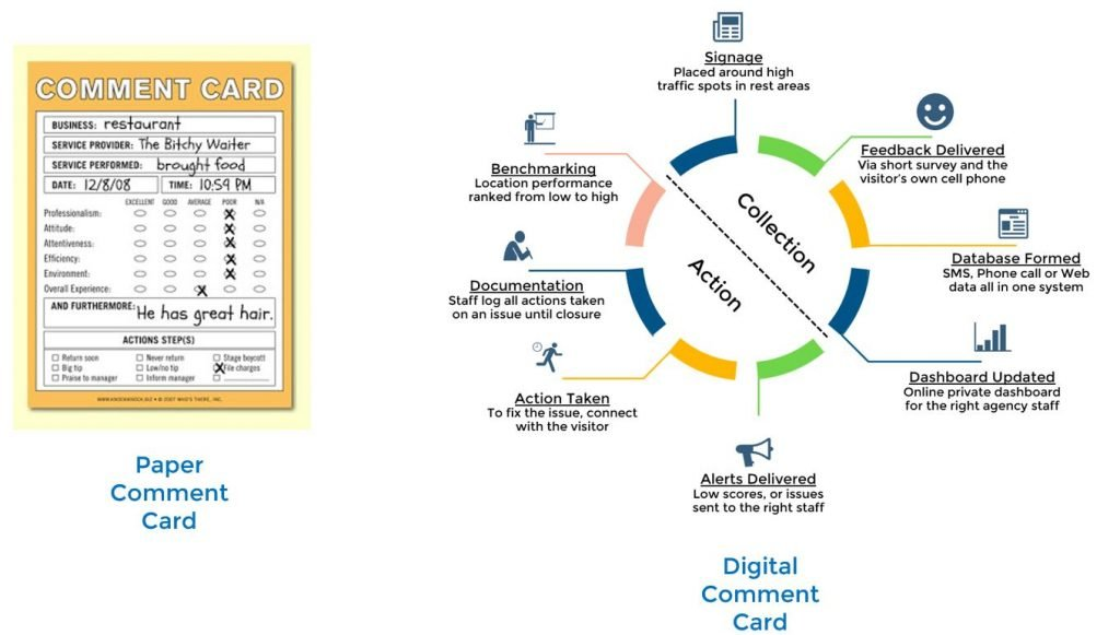Digital comment card compared to paper comment card